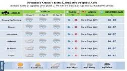 Cuaca di Sebagian Aceh Berbeda Hingga Tiga Hari Kedepan, Dari Cerah Hingga Hujan Sedang